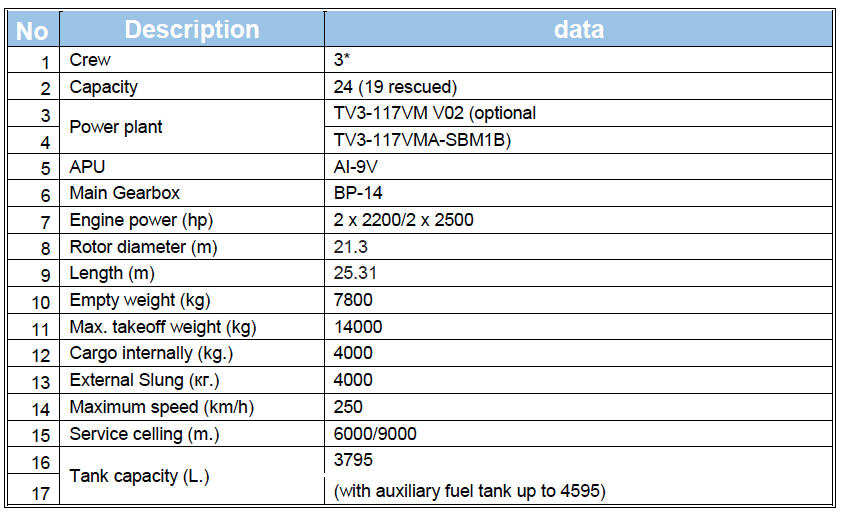 mi-14 specifications